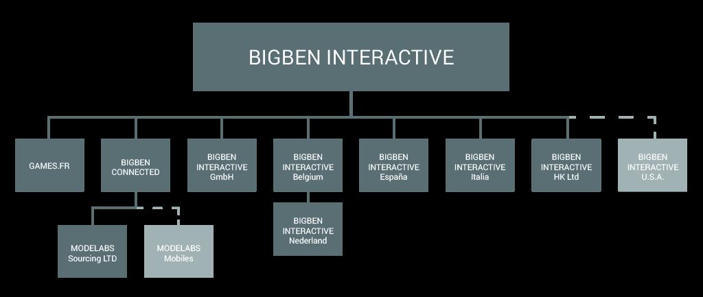 Entités du Groupe Bigben