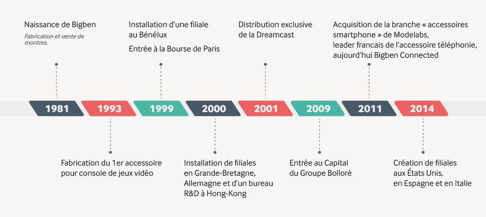 Historique du Groupe Bigben